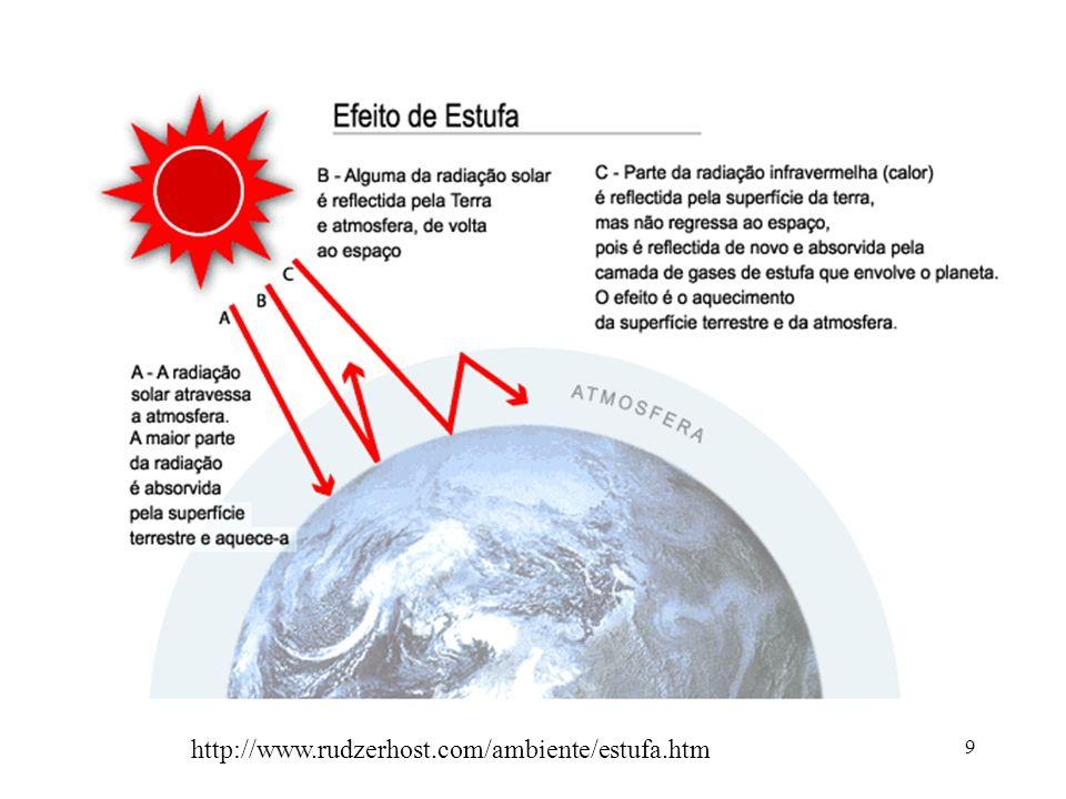 http://www.rudzerhost.com/ambiente/estufa.htm