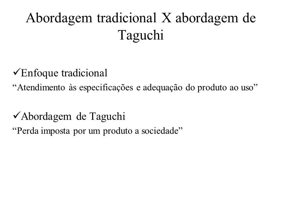 Abordagem tradicional X abordagem de Taguchi