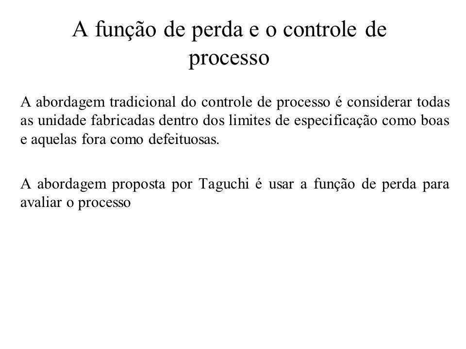 A função de perda e o controle de processo