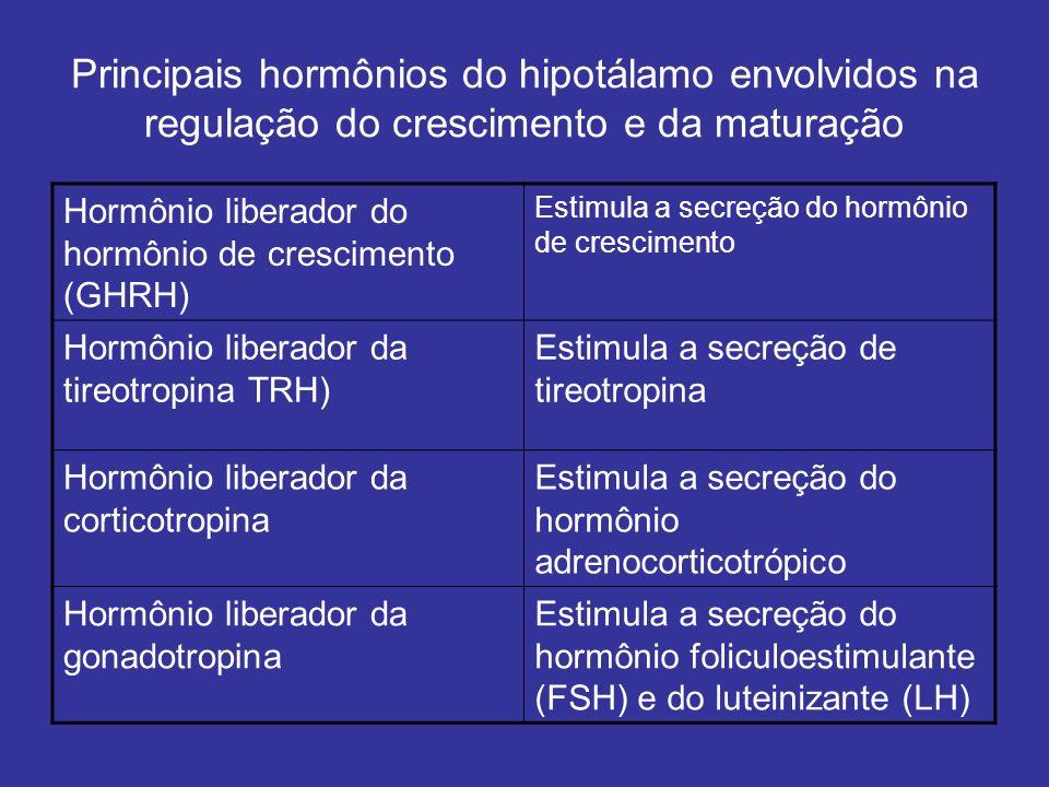Principais hormônios do hipotálamo envolvidos na regulação do crescimento e da maturação