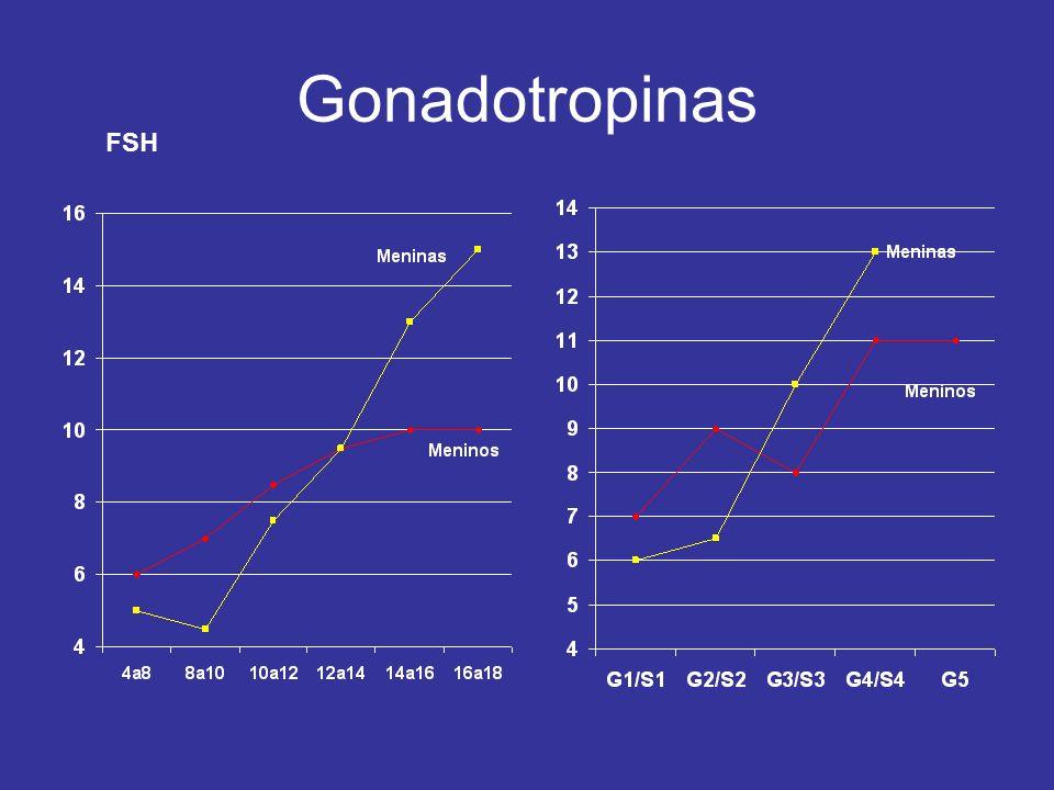 Gonadotropinas FSH