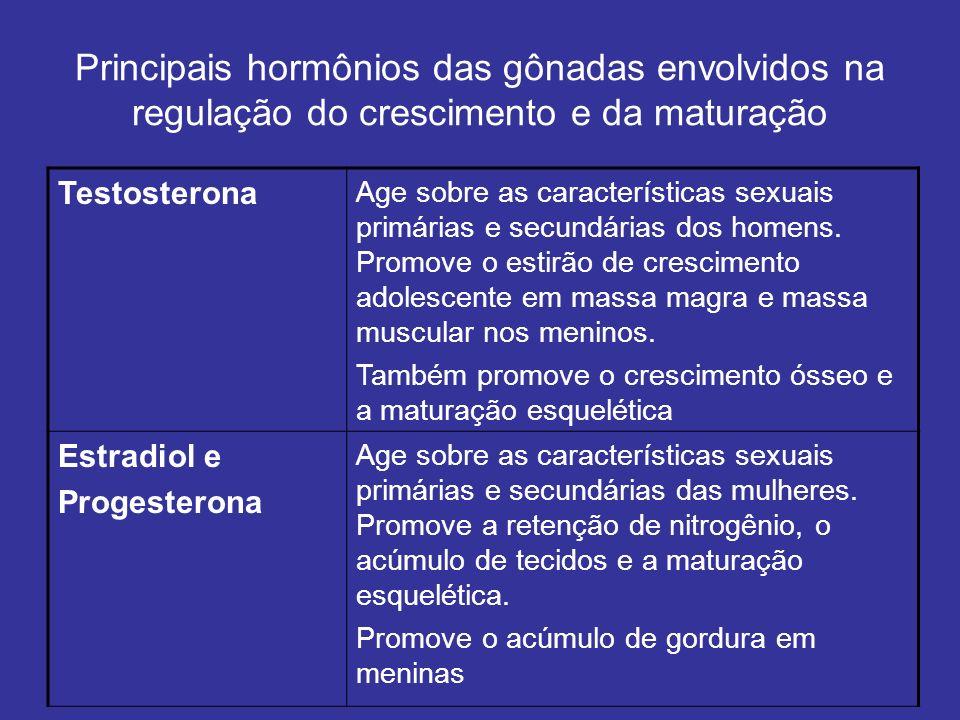 Principais hormônios das gônadas envolvidos na regulação do crescimento e da maturação