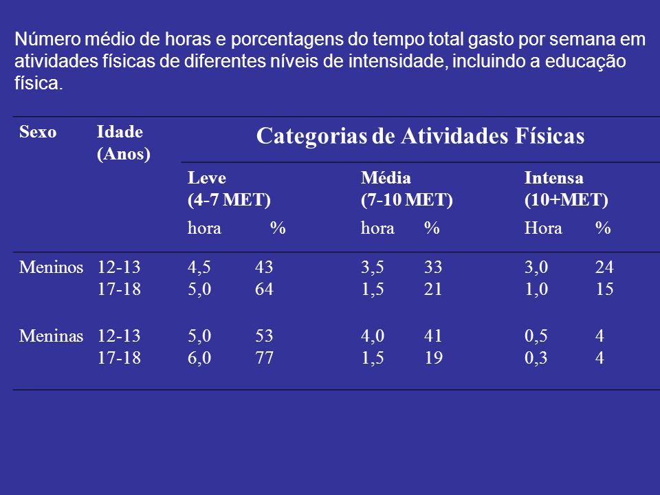 Categorias de Atividades Físicas