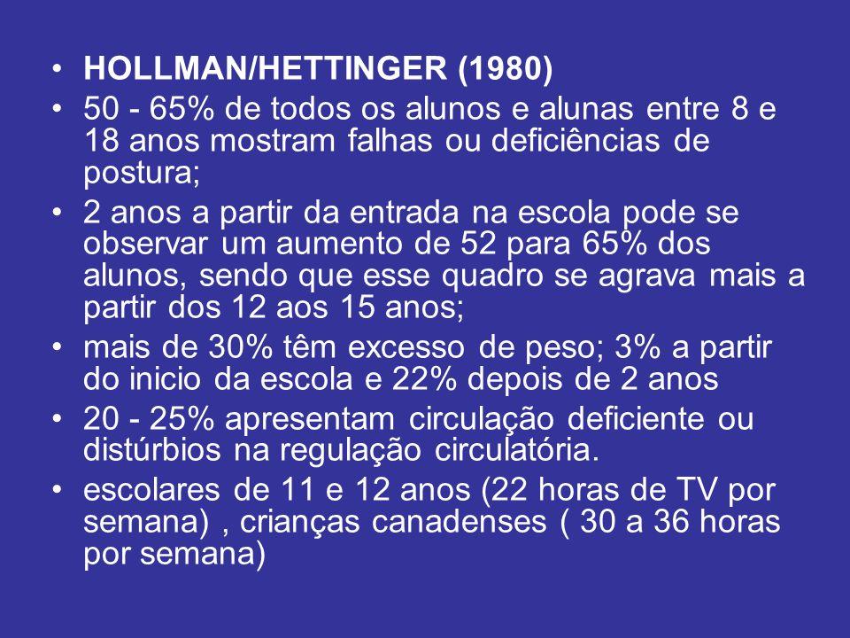HOLLMAN/HETTINGER (1980) 50 - 65% de todos os alunos e alunas entre 8 e 18 anos mostram falhas ou deficiências de postura;