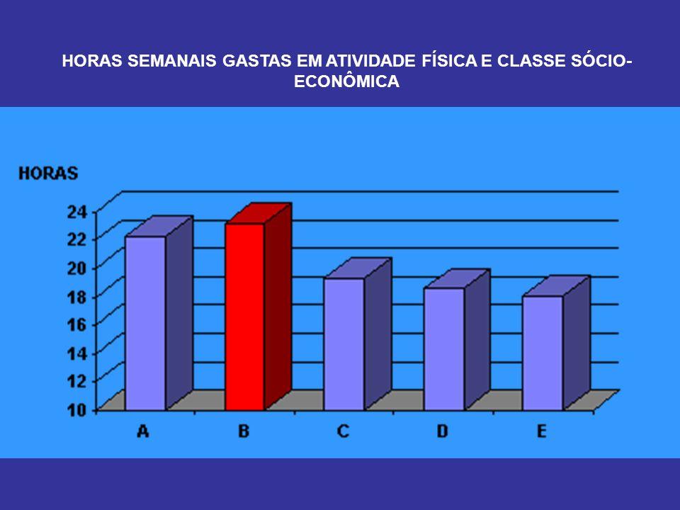 HORAS SEMANAIS GASTAS EM ATIVIDADE FÍSICA E CLASSE SÓCIO-ECONÔMICA