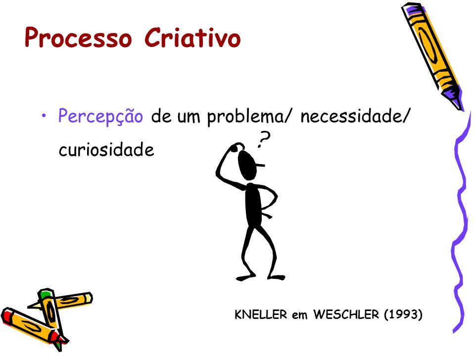 Processo Criativo Percepção de um problema/ necessidade/ curiosidade