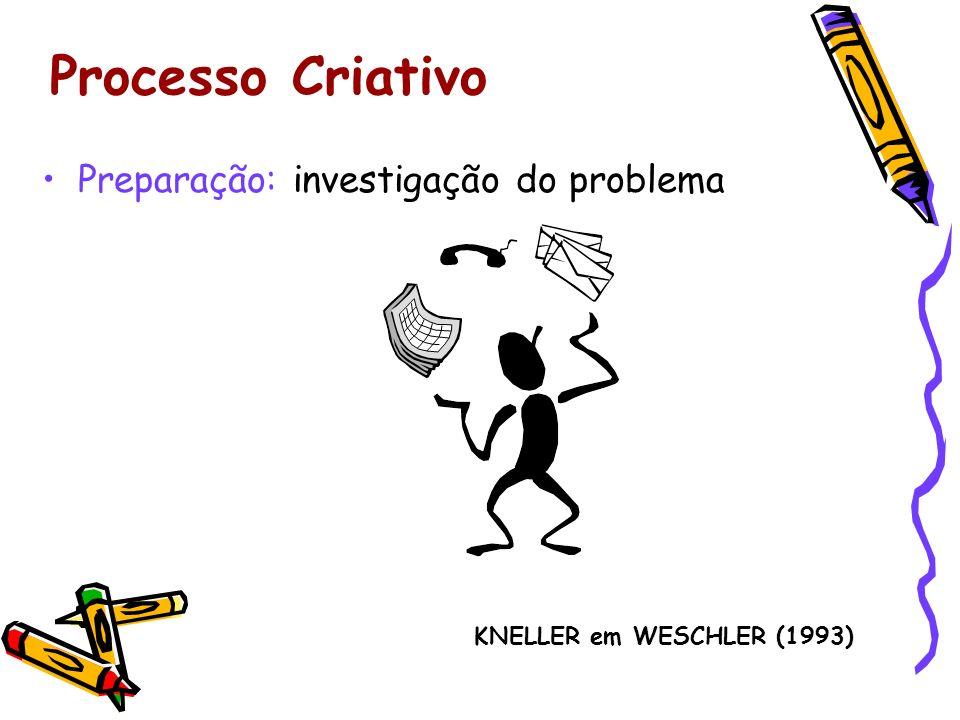 Processo Criativo Preparação: investigação do problema