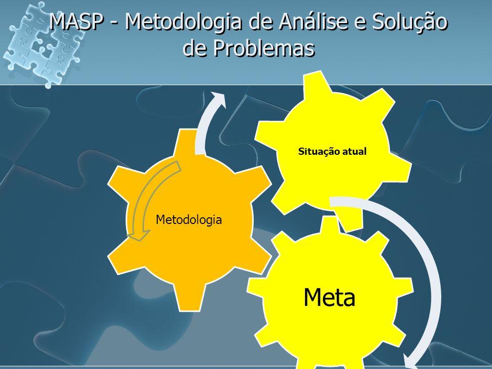 MASP - Metodologia de Análise e Solução de Problemas