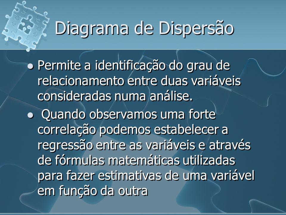 Diagrama de Dispersão Permite a identificação do grau de relacionamento entre duas variáveis consideradas numa análise.