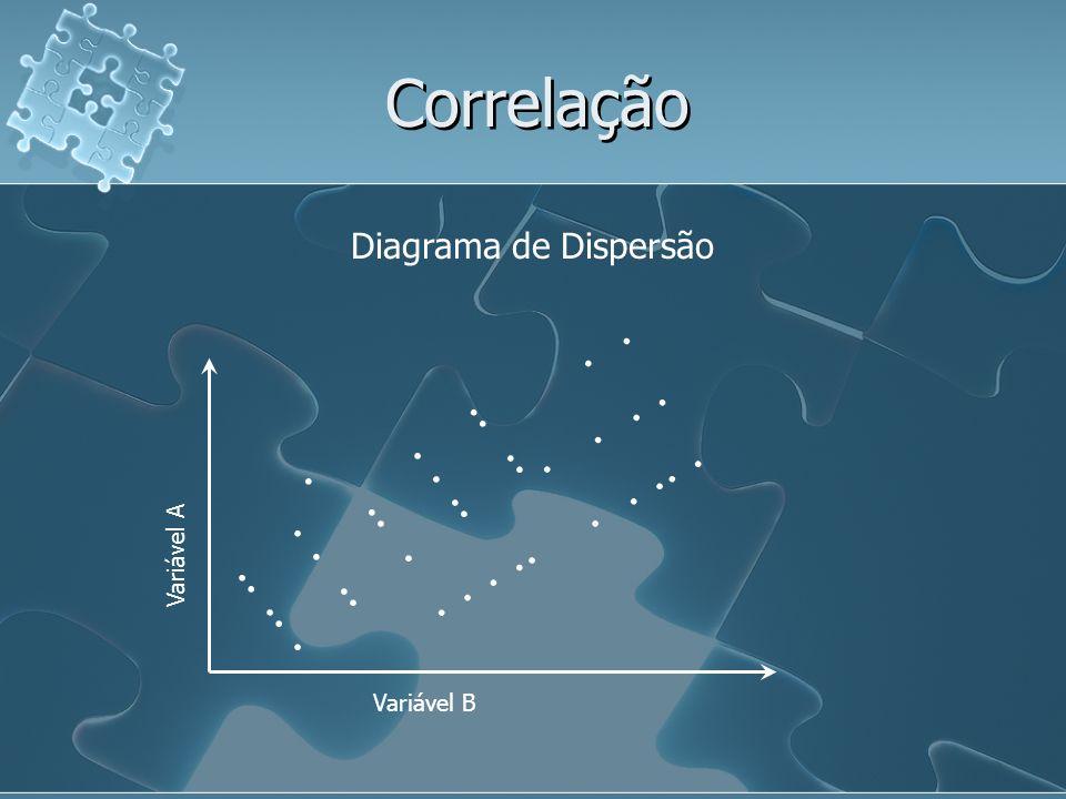 Correlação Diagrama de Dispersão. Variável A. Variável B. .. .. .. . . . .. .. .. . . . ..