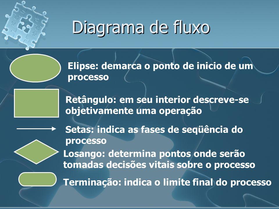 Diagrama de fluxo Elipse: demarca o ponto de inicio de um processo