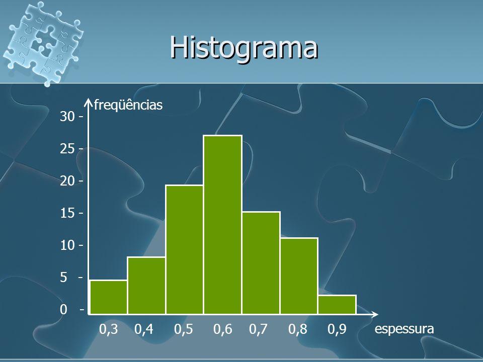 Histograma freqüências 30 - 25 - 20 - 15 - 10 - - 0 -