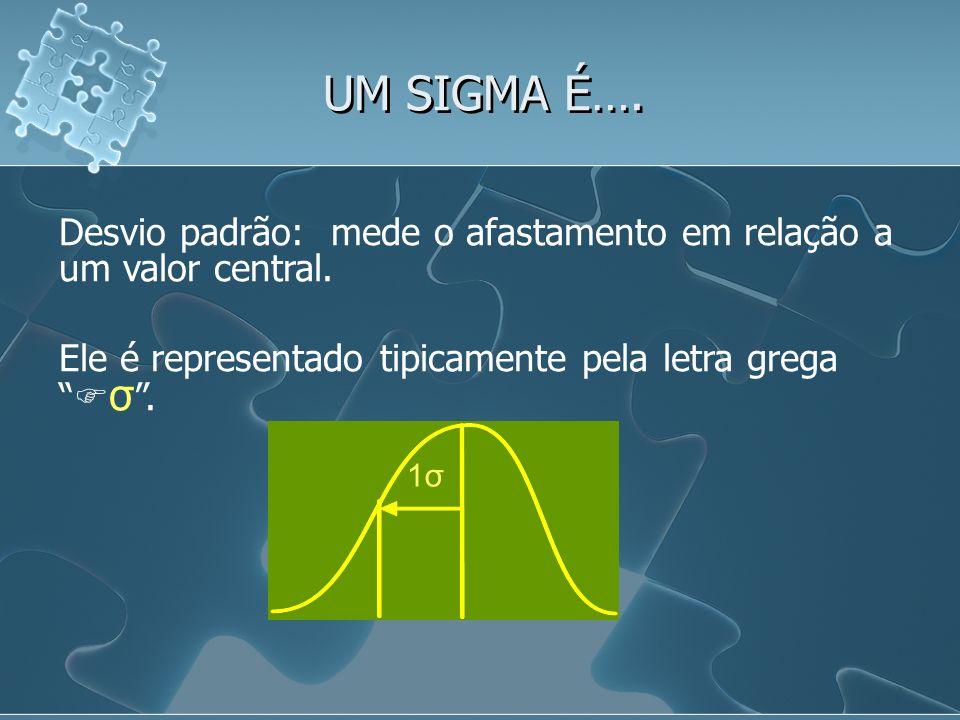 UM SIGMA É…. Desvio padrão: mede o afastamento em relação a um valor central. Ele é representado tipicamente pela letra grega σ .