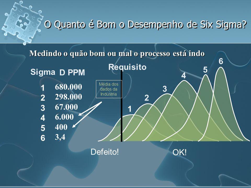 O Quanto é Bom o Desempenho de Six Sigma