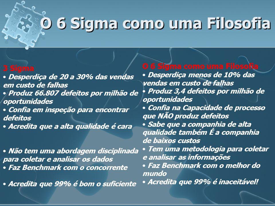 O 6 Sigma como uma Filosofia