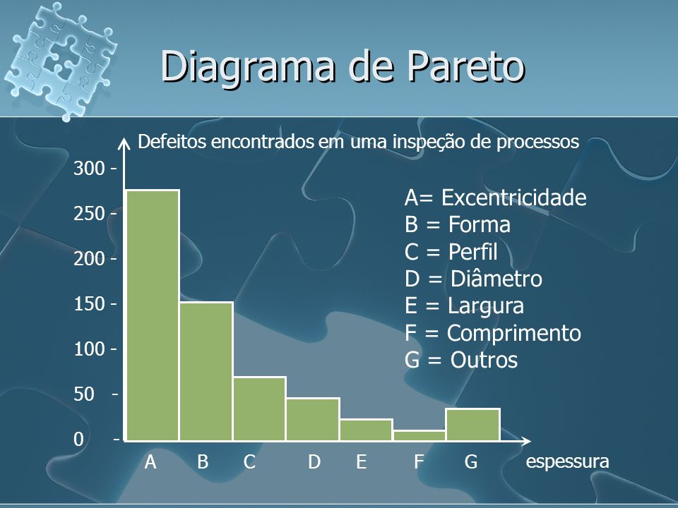 Diagrama de Pareto A= Excentricidade B = Forma C = Perfil D = Diâmetro