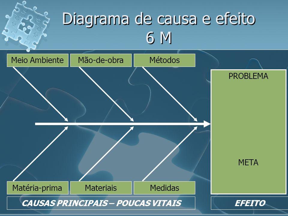 Diagrama de causa e efeito 6 M