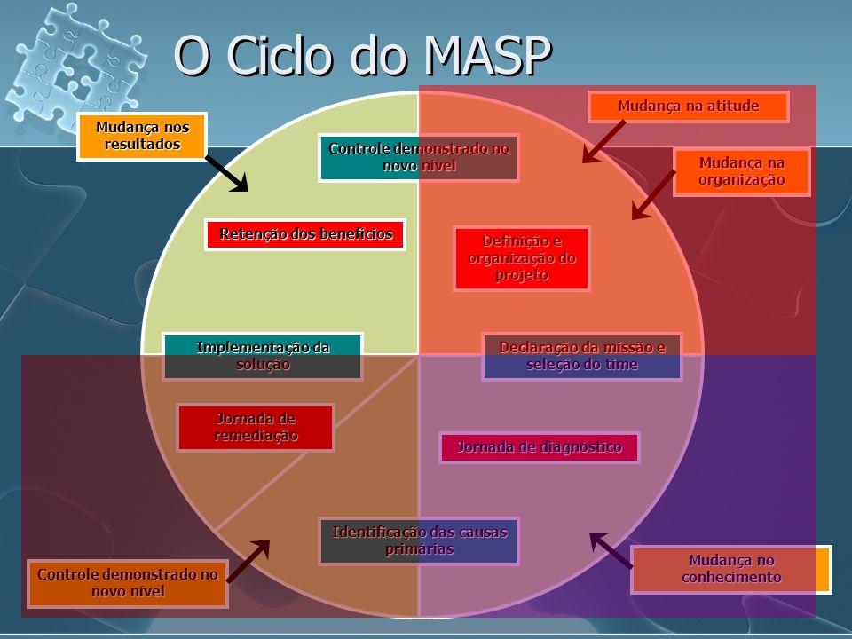 O Ciclo do MASP Mudança na atitude Mudança nos resultados
