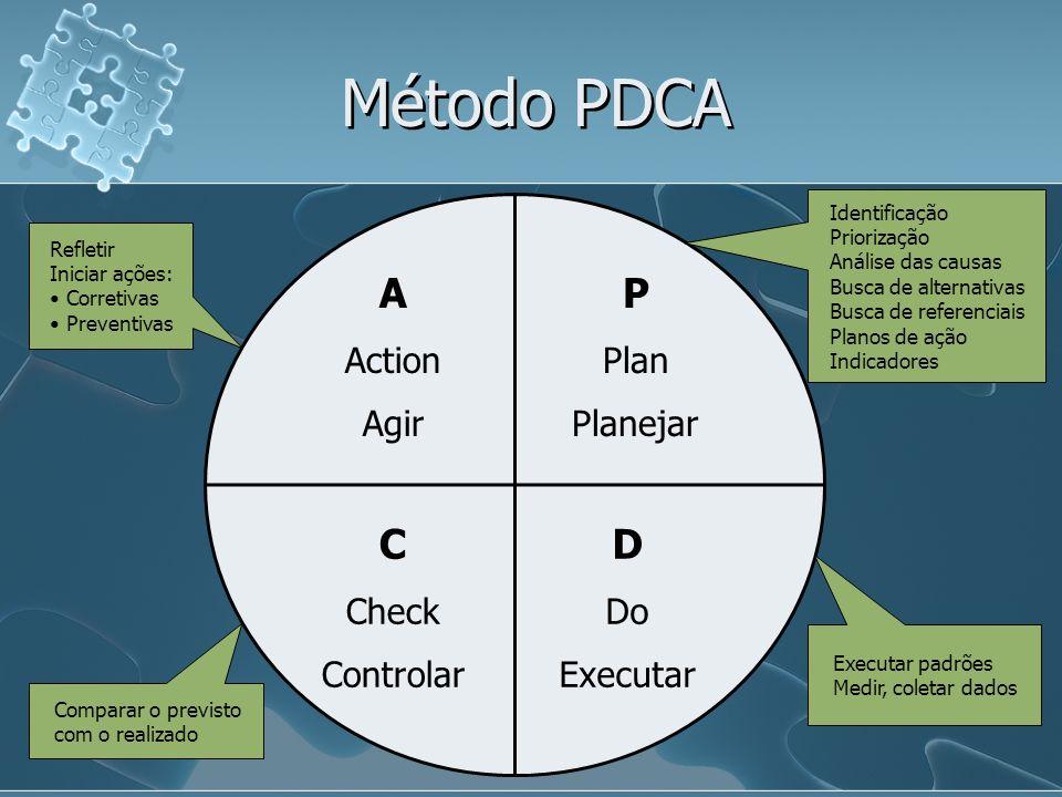 Método PDCA A P C D Action Agir Plan Planejar Check Controlar Do
