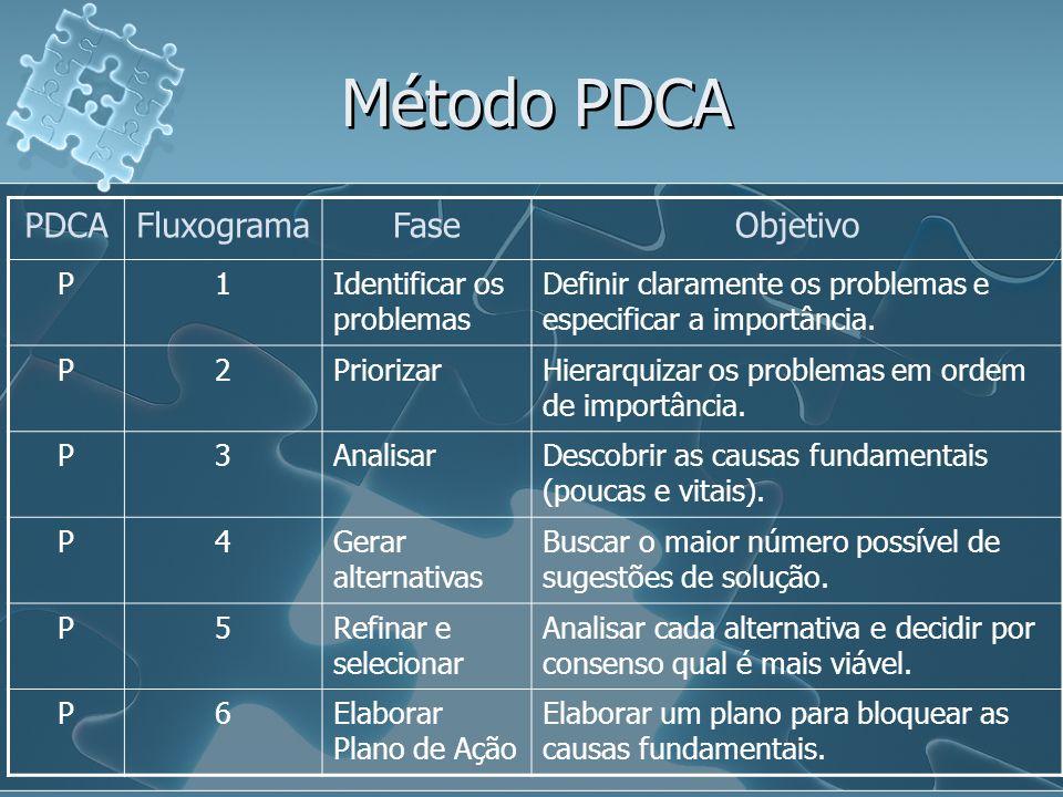 Método PDCA PDCA Fluxograma Fase Objetivo P 1 Identificar os problemas