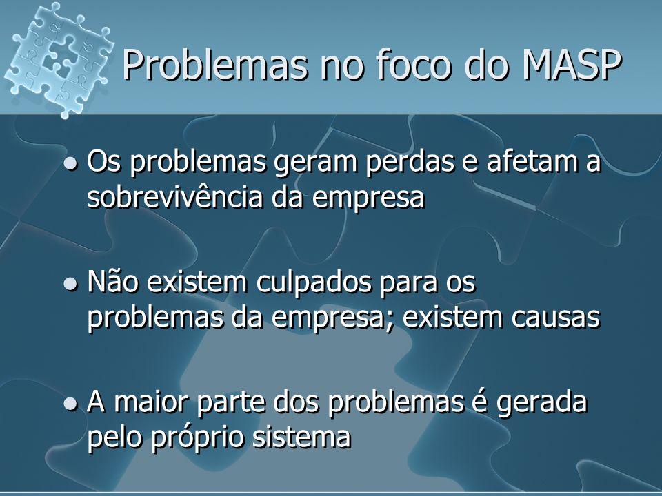 Problemas no foco do MASP