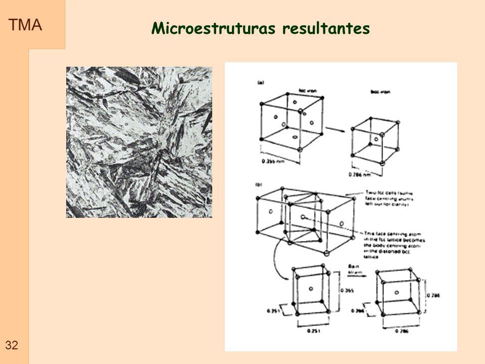 Microestruturas resultantes