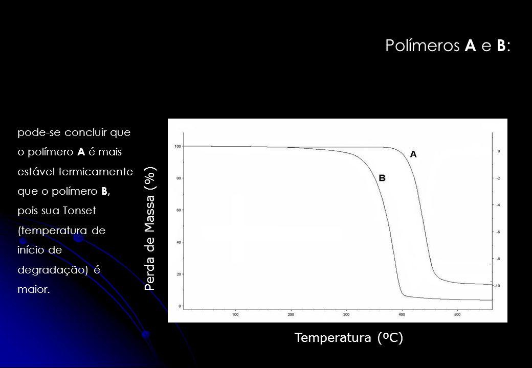 Polímeros A e B: Perda de Massa (%) Temperatura (ºC)