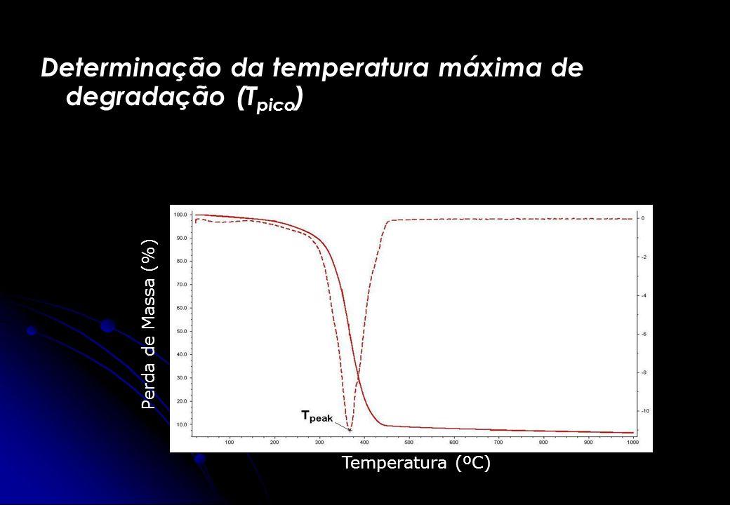 Determinação da temperatura máxima de degradação (Tpico)