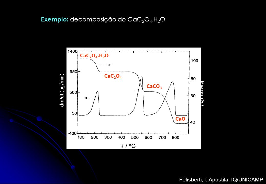 Exemplo: decomposição do CaC2O4.H2O