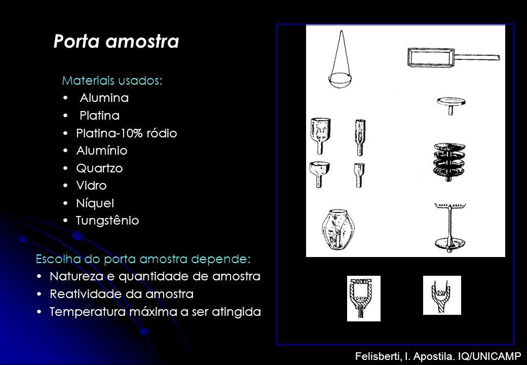 Porta amostra Materiais usados: Alumina Platina Platina-10% ródio