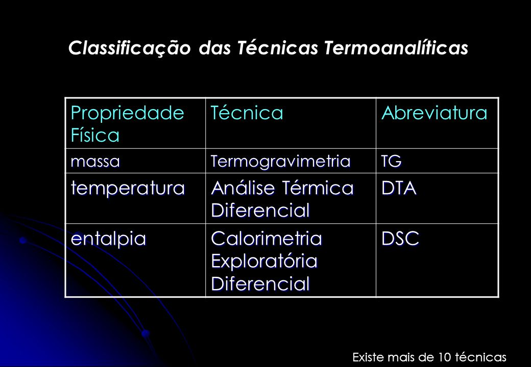 Classificação das Técnicas Termoanalíticas