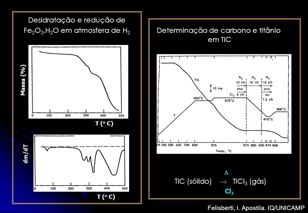 Desidratação e redução de Fe2O3.H2O em atmosfera de H2