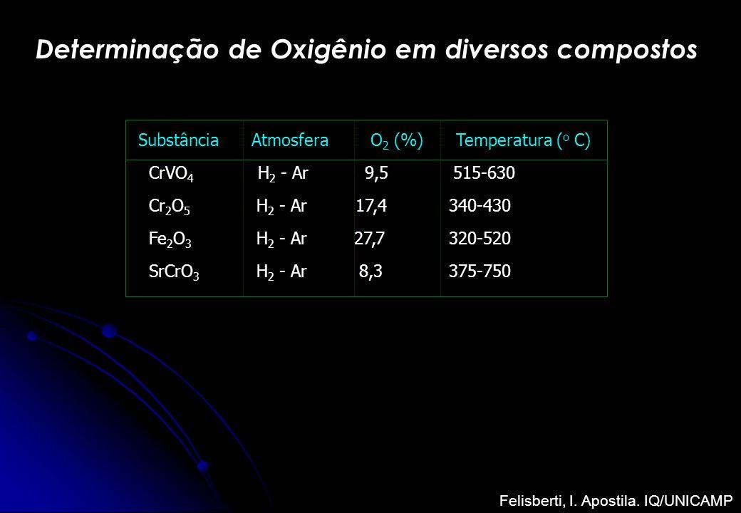 Determinação de Oxigênio em diversos compostos