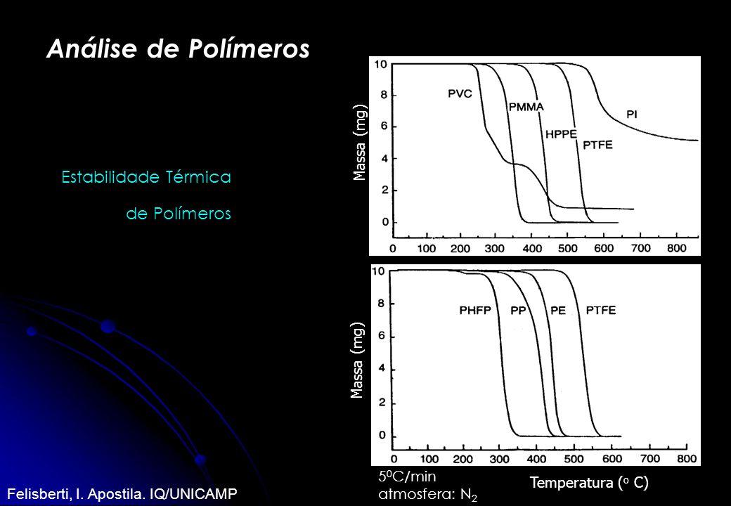 Análise de Polímeros Estabilidade Térmica de Polímeros Massa (mg)