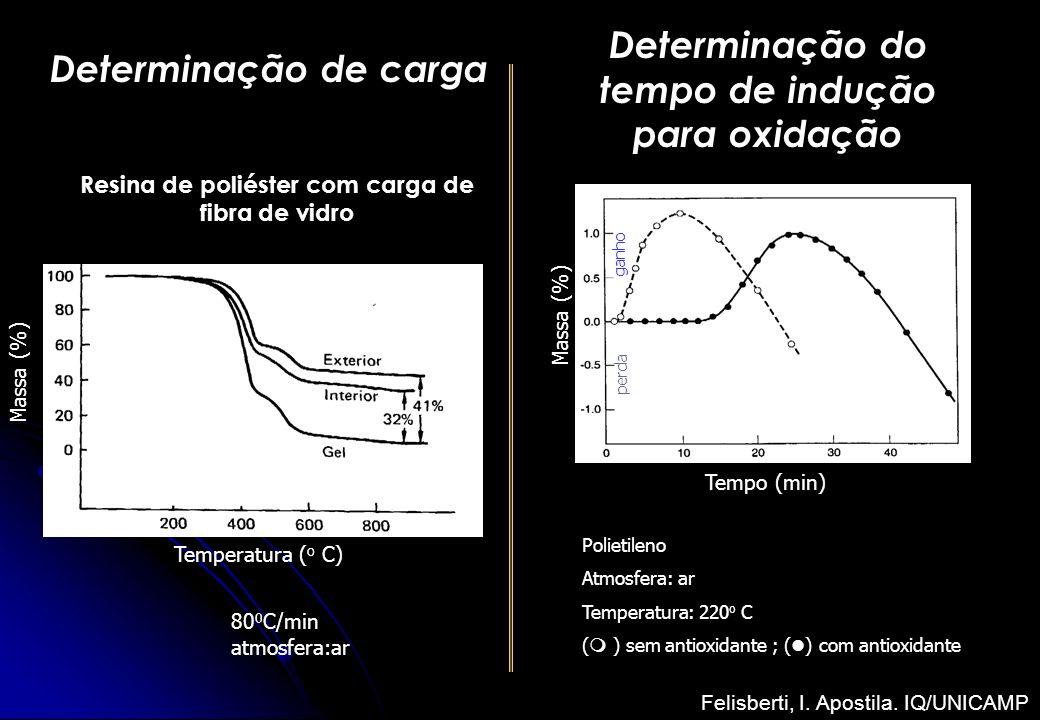 Determinação do tempo de indução para oxidação