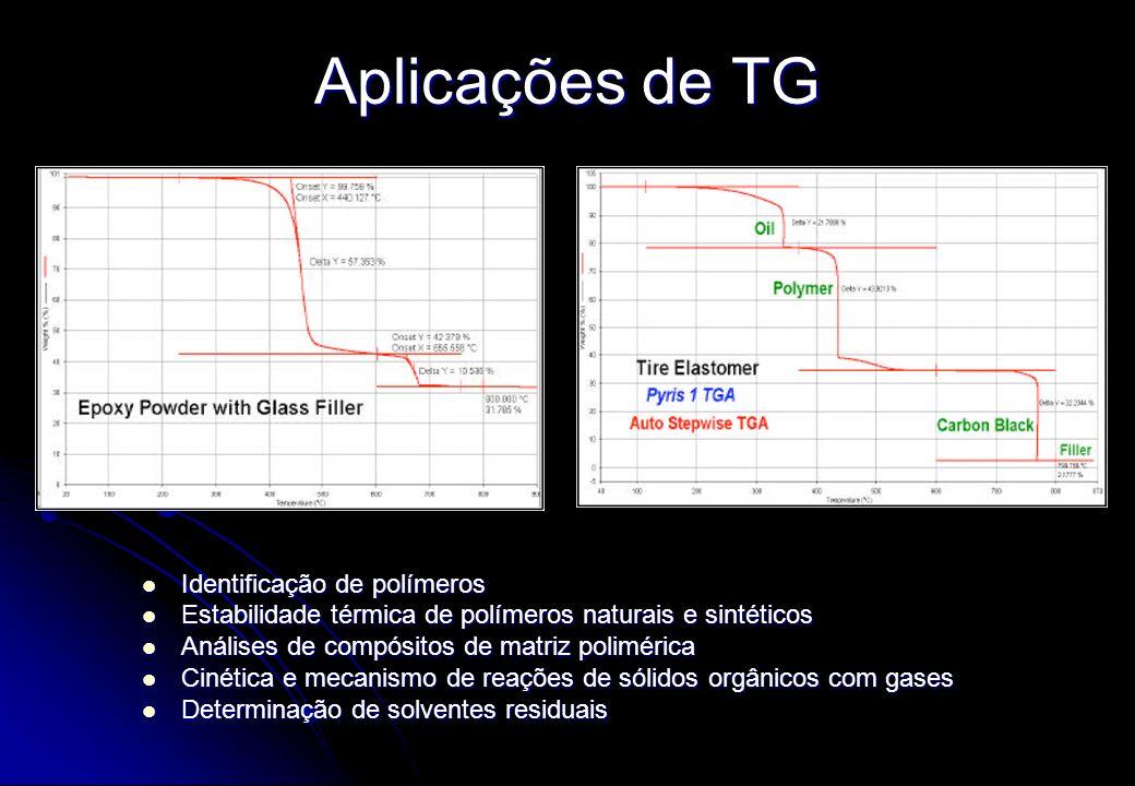 Aplicações de TG Identificação de polímeros