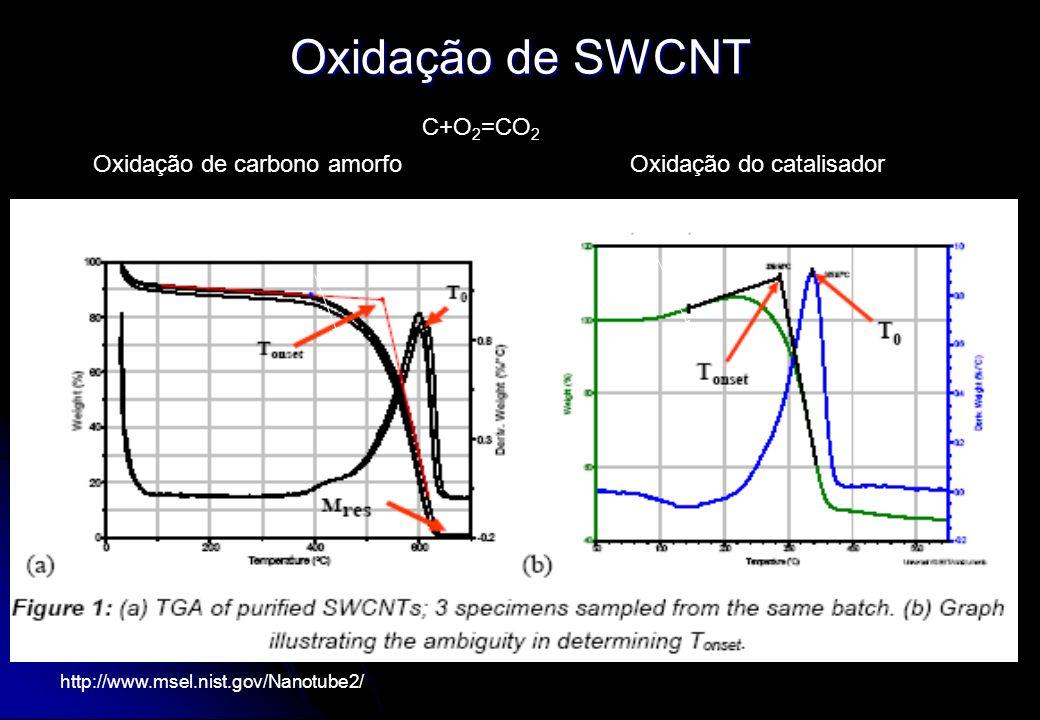 Oxidação de SWCNT C+O2=CO2 Oxidação de carbono amorfo