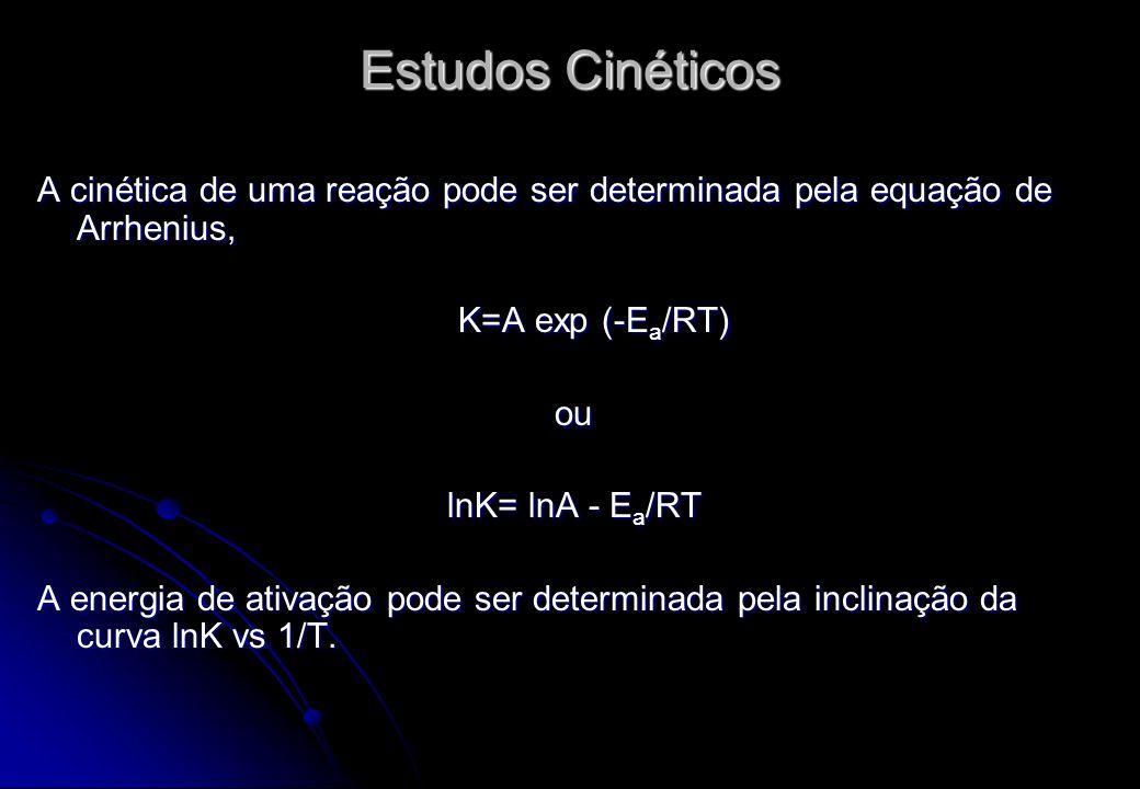 Estudos Cinéticos A cinética de uma reação pode ser determinada pela equação de Arrhenius, K=A exp (-Ea/RT)