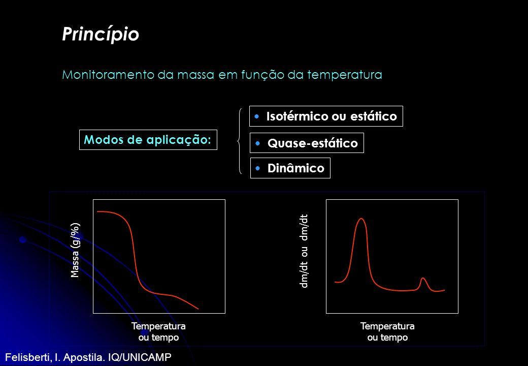 Princípio Monitoramento da massa em função da temperatura