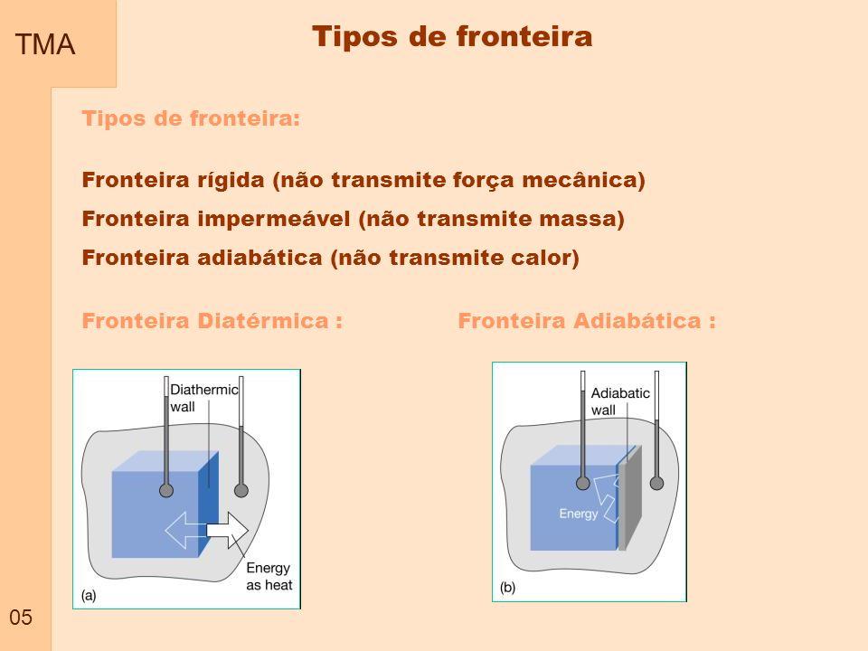 Tipos de fronteira TMA 05 Tipos de fronteira: