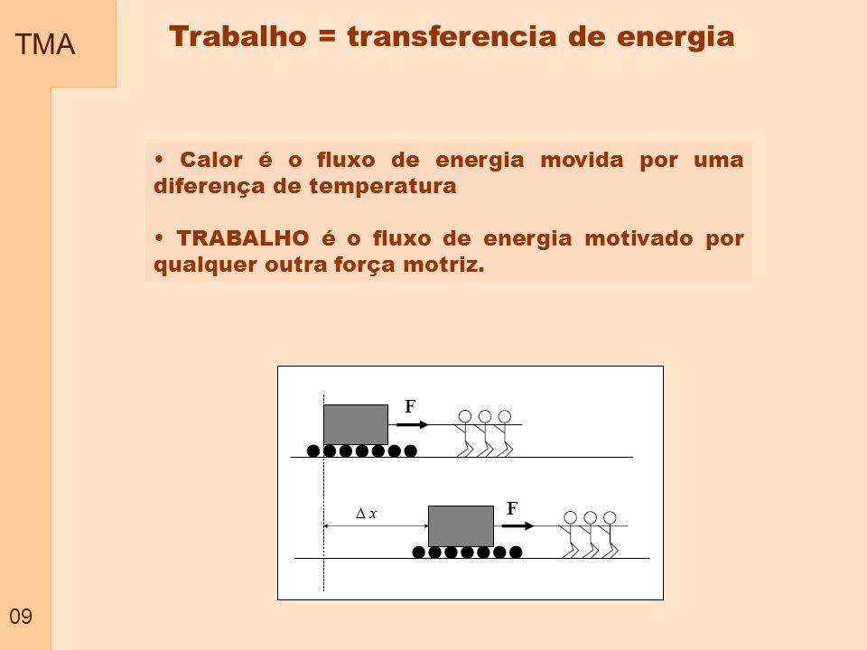 Trabalho = transferencia de energia