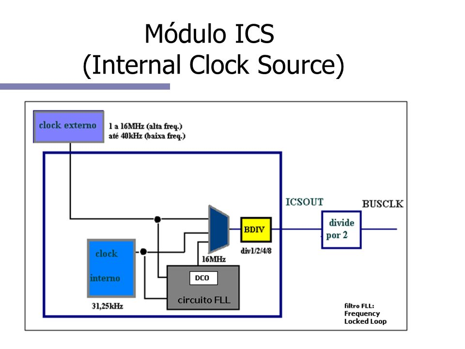 Módulo ICS (Internal Clock Source)