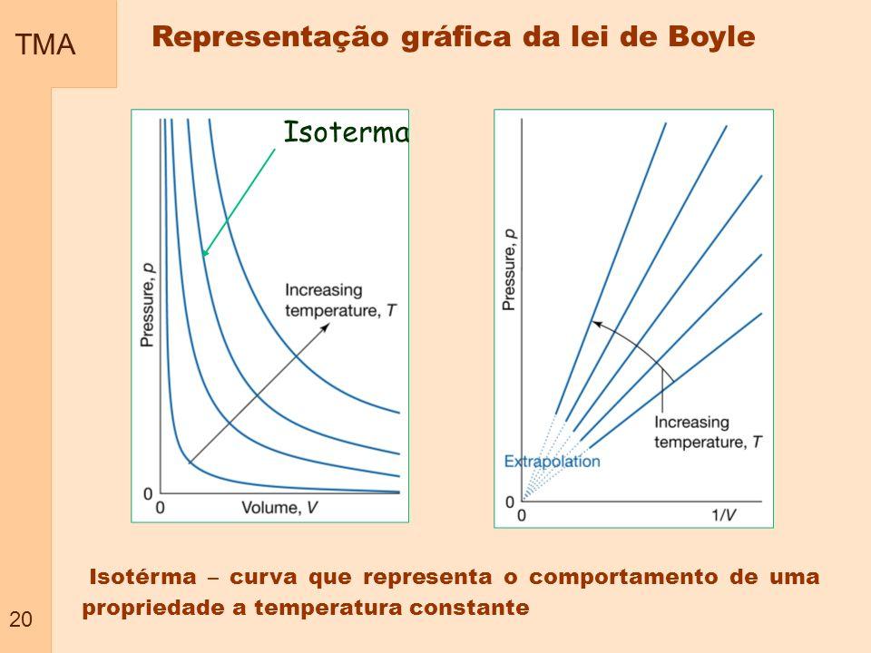 Representação gráfica da lei de Boyle