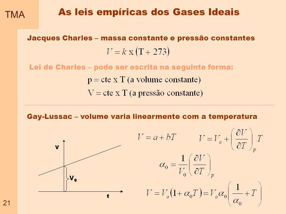 As leis empíricas dos Gases Ideais