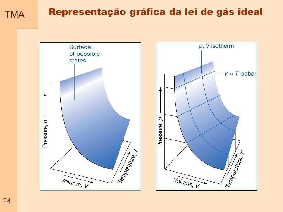 Representação gráfica da lei de gás ideal