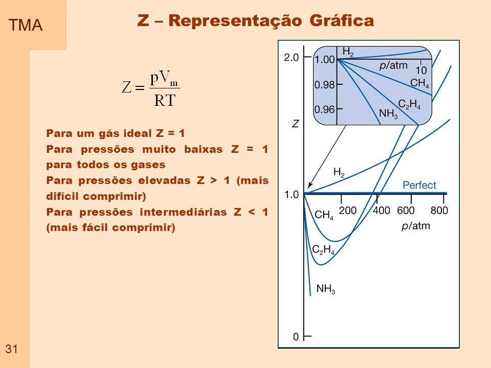 Z – Representação Gráfica