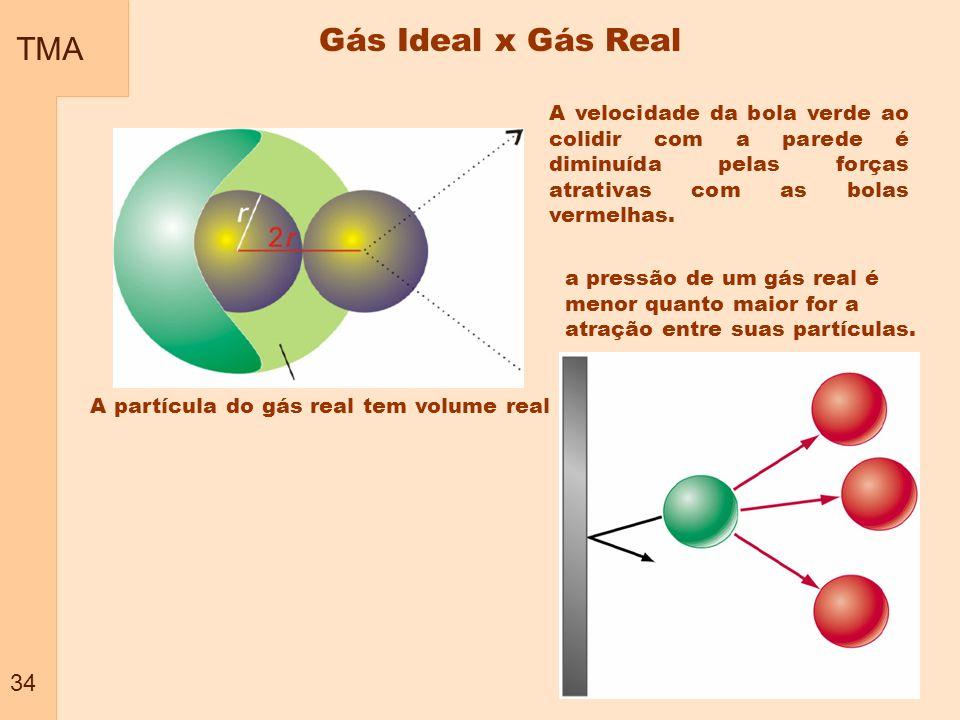 TMA 34. Gás Ideal x Gás Real. A velocidade da bola verde ao colidir com a parede é diminuída pelas forças atrativas com as bolas vermelhas.
