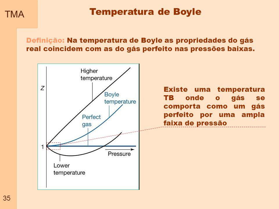 Temperatura de Boyle TMA