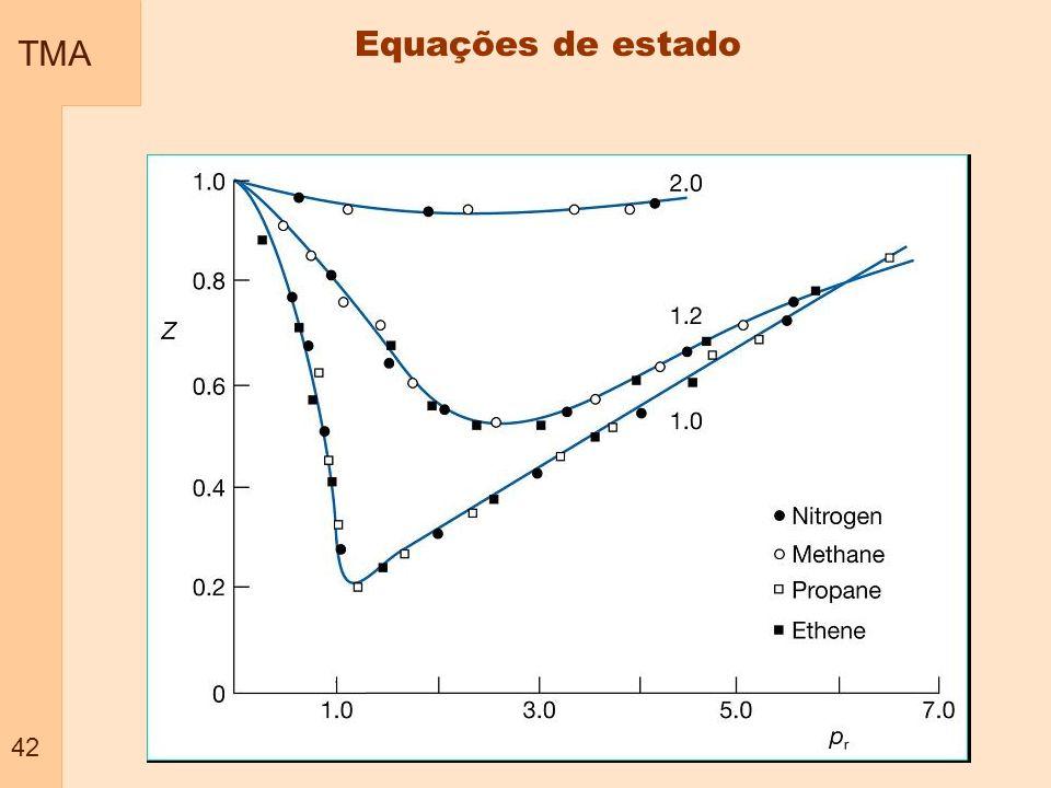 TMA 42 Equações de estado