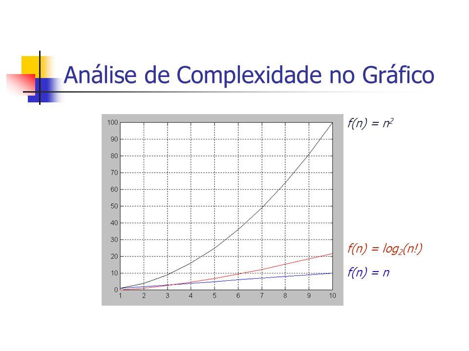 Análise de Complexidade no Gráfico